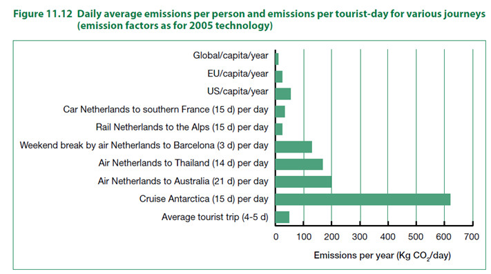 Die täglichen Emissionen pro Person und die der Touristen , nach den verschiedenen Urlaubstyps berechnet . Eine Kreuzfahrt in die Antarktis ist 1000 Mal verschmutzender als ein Zug in den Alpen.