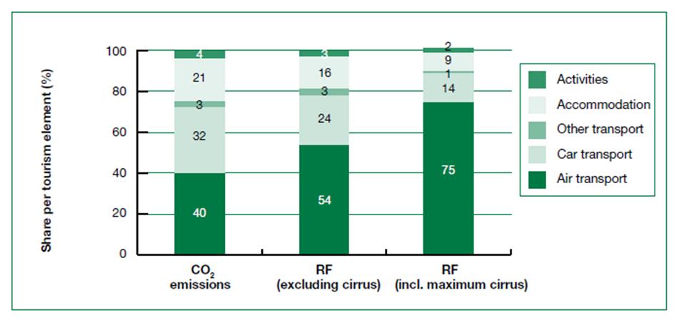 Vergleich der CO2 Emissionen welche im Jahre 2005 vom Tourismus verursacht wurden und die vorgesehenen Emissionen für 2035, gemäß dem Szenario der Milderung