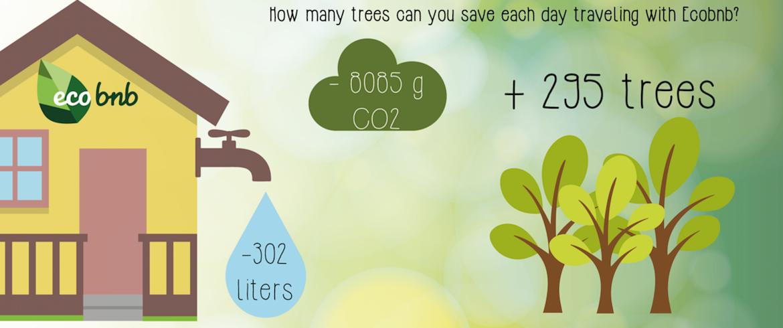 Wie viel Bäume können Sie retten