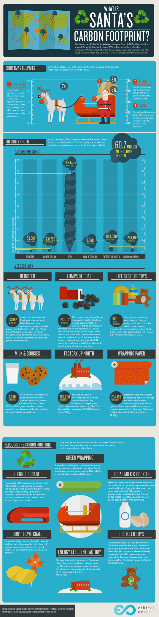 Info Graphik Umweltverschmutzung